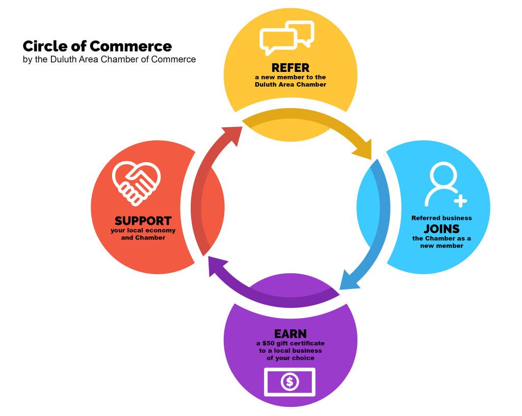 Circle of Commerce